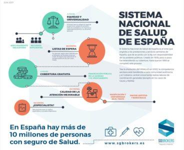 Sanidad pública VS Seguros de salud (I)